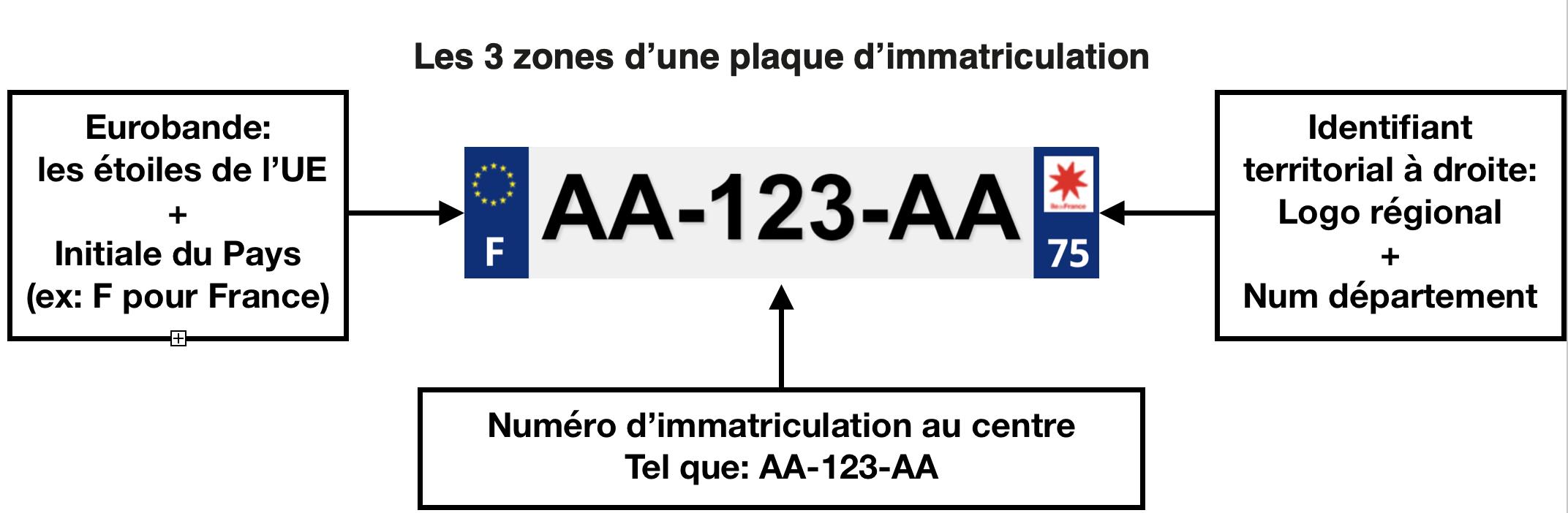 3 zones de la plaque immatriculation française
